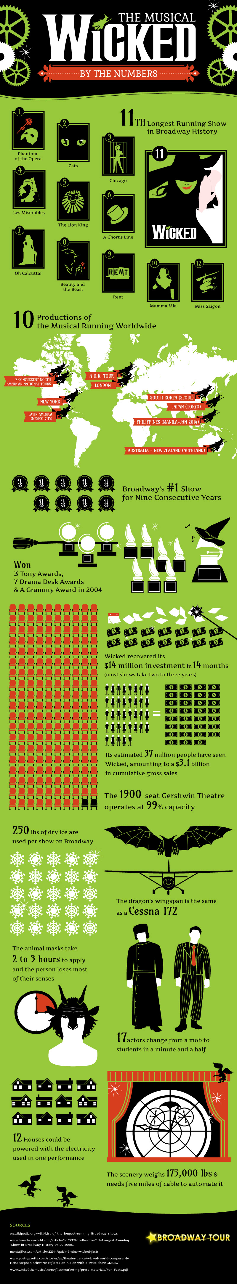 Wicked by the Numbers Infographic
